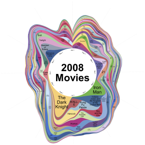 Movie Themes 2008